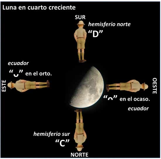 La luna, esa embustera